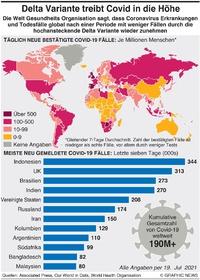 GESUNDHEIT: Delta Variant treibt Coronavirus in die Höhe infographic