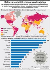 GEZONDHEID: Delta-variant voedt opmars coronavirus infographic