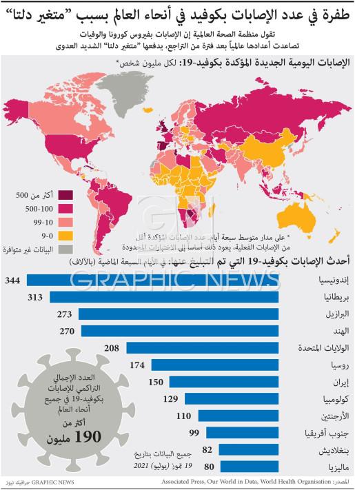 طفرة في عدد الإصابات بكوفيد في أنحاء العالم بسبب متغير دلتا  infographic