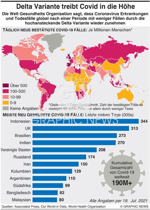 Delta Variant treibt Coronavirus in die Höhe infographic