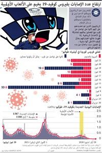 صحة: ارتفاع عدد الإصابات بفيروس كوفيد19- يخيم على الألعاب الأولمبية (1) infographic