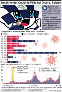 GESUNDHEIT: Zunahme von Covid-19 Fällen bei Olymp. Spielen Spiele infographic