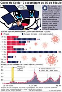 SAÚDE:Casos crescentes de Covid-19 assombram os Jogos Olímpicos infographic
