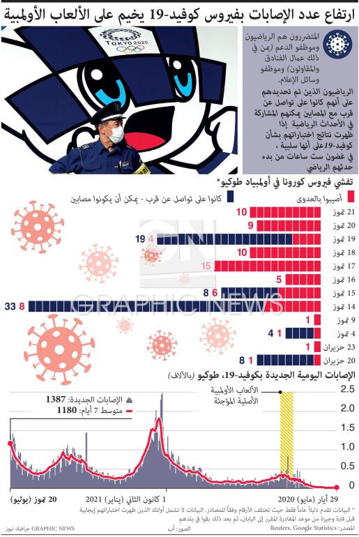 ارتفاع عدد الإصابات بفيروس كوفيد19- يخيم على الألعاب الأولمبية (1) infographic