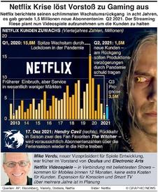 WIRTSCHAFT: Netflix Krise löst Vorstoß ins Gaming-Business aus infographic