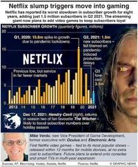 BUSINESS: Netflix slump triggers move into gaming infographic