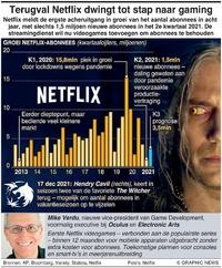 BUSINESS: Terugval Netflix dwingt tot stap naar gaming infographic