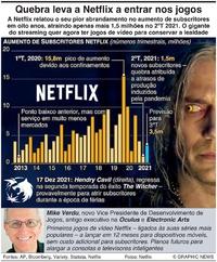 NEGÓCIOS: Quebra leva a Netflix a entrar nos jogos infographic