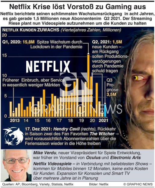 Netflix Krise löst Vorstoß ins Gaming-Business aus infographic