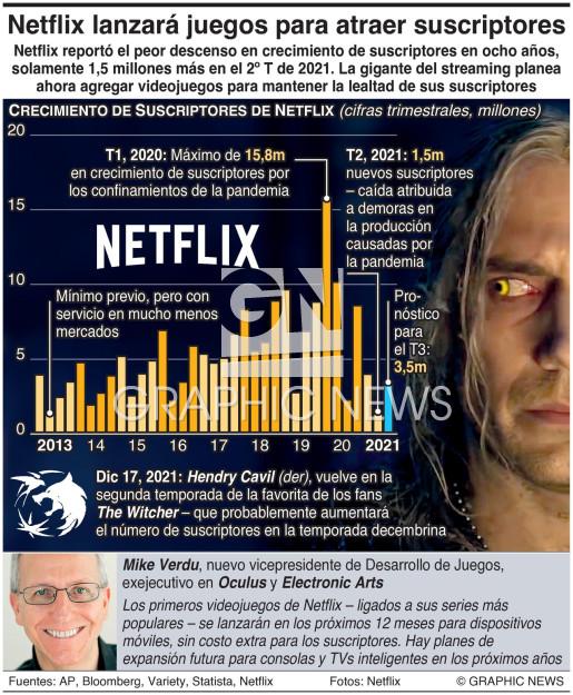 Netflix lanzará juegos para atraer suscriptores infographic