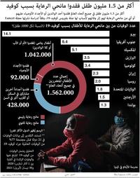 صحة: أكثر من 1.5 مليون طفل فقدوا مانحي الرعاية بسبب كوفيد infographic