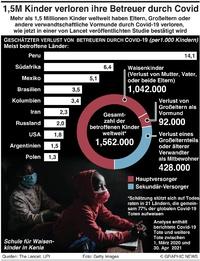 GESUNDHEIT: Kinder wurden zu Waisen durch Covid-19 infographic
