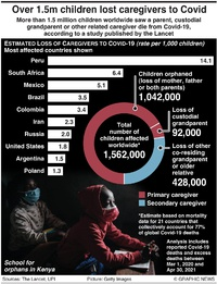 HEALTH: Children orphaned by Covid-19 infographic
