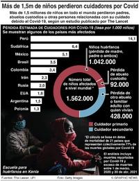 SALUD: Niños huérfanos por el Covid-19 infographic