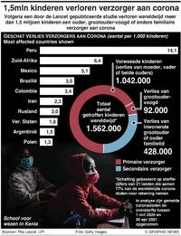 GEZONDHEID: Kinderen verweesd door corona Covid-19 infographic