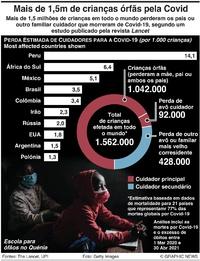 SAÚDE: Crianças órfãs pela Covid-19 infographic