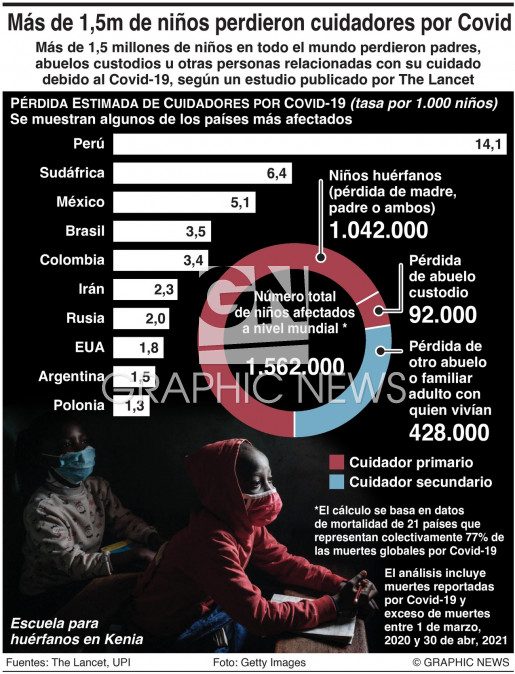 Niños huérfanos por el Covid-19 infographic