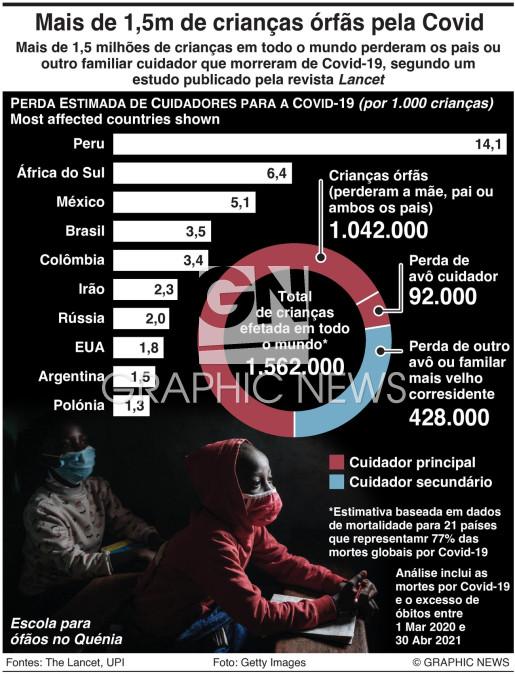 Crianças órfãs pela Covid-19 infographic