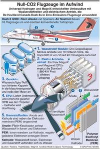 AVIATION:Flugzeuge mit Wasserstoffantrieb infographic