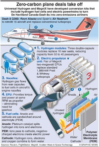 AVIATION: Hydrogen-powered airliners infographic