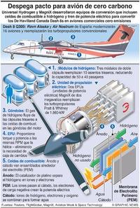 AVIACIÓN: Aviones comerciales a hidrógeno infographic