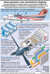 LUCHTVAART: Met waterstof aangedreven lijntoestellen infographic