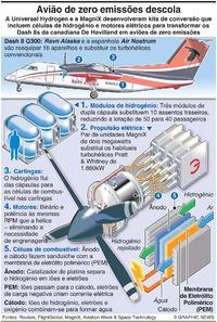 AVIAÇÃO: Aviões a hidrogénio descolam infographic