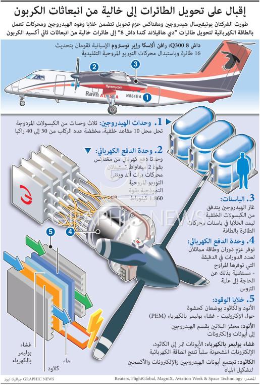 إقبال على تحويل الطائرات إلى خالية من انبعاثات الكربون infographic