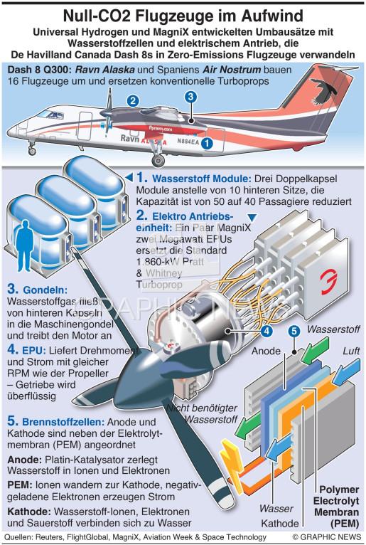 Flugzeuge mit Wasserstoffantrieb infographic