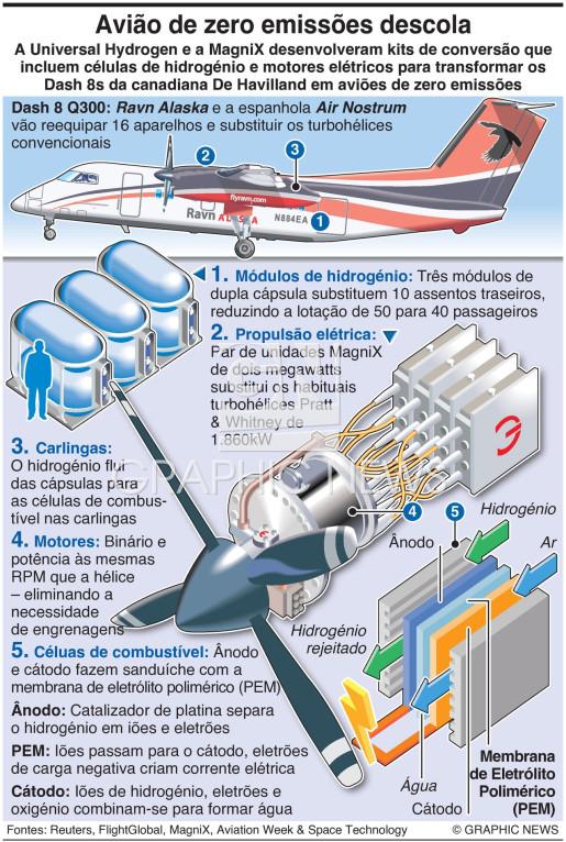 Aviões a hidrogénio descolam infographic