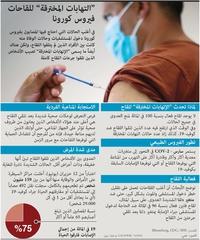 """صحة: """"التهابات المخترقة"""" للقاحات فيروس كورونا infographic"""