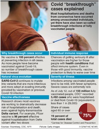HEALTH: Covid-19 breakthrough infections infographic
