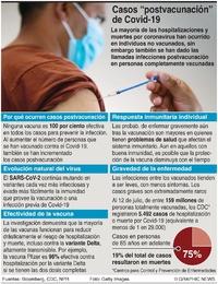 SALUD: Infecciones postvacunación de Covid-19 infographic