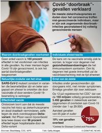 """GEZONDHEID: Covid-19 """"doorbraak""""-infecties infographic"""