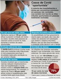 SAÚDE: Infeções oportunistas de Covid-19 infographic