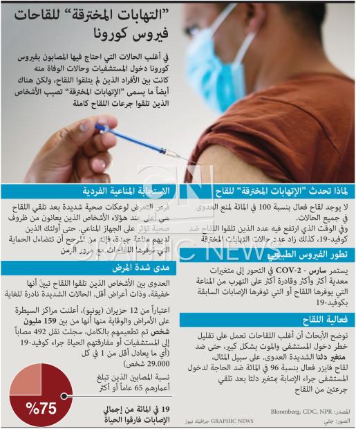 """""""التهابات المخترقة"""" للقاحات فيروس كورونا infographic"""