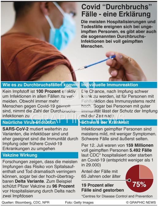 Covid-19 Durchbruchsinfektionen infographic