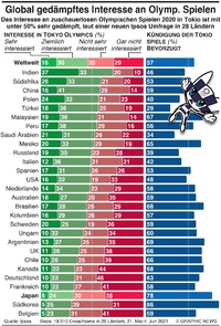 TOKYO 2020: Für Olympics global nur gedämpftes Interesse infographic