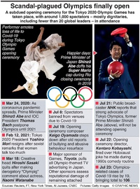 TOKYO 2020: Scandal-plagued Olympics finally open infographic