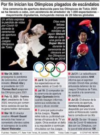 TOKIO 2020: Los Olímpicos, plagados de escándalos, finalmente se inauguran infographic