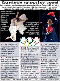 TOKYO 2020: Door schandalen geplaagde Spelen eindelijk geopend infographic