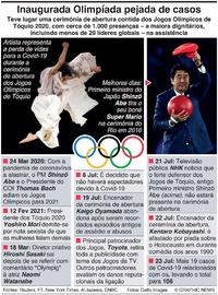 TÓQUIO 2020: Olimpíada pejada de casos começa finalmente infographic