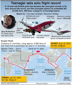 AVIATION: Young woman attempts solo microlight circumnavigation infographic