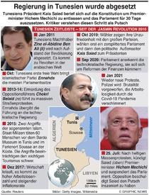 POLITIK: Tunesische Regierung entlassen infographic