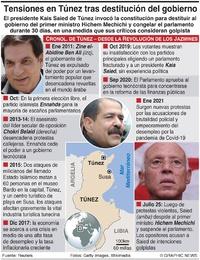 POLÍTICA: Destitución del gobierno tunecino infographic