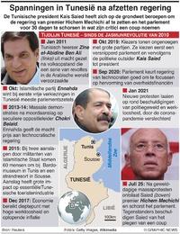 POLITIEK: Tunesische regering ontslagen infographic