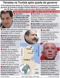 POLÍTICA: Governbo tunisino demitido infographic