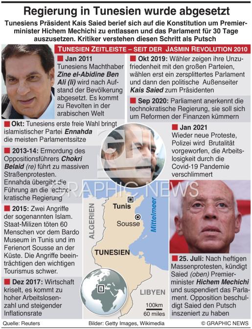 Tunesische Regierung entlassen infographic
