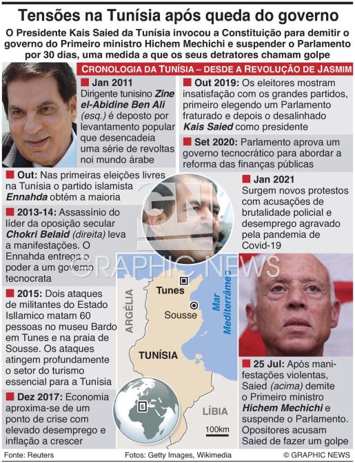 Governbo tunisino demitido infographic