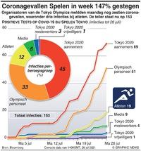 TOKYO 2020: Coronagevallen Spelen in week 147% gestegen infographic